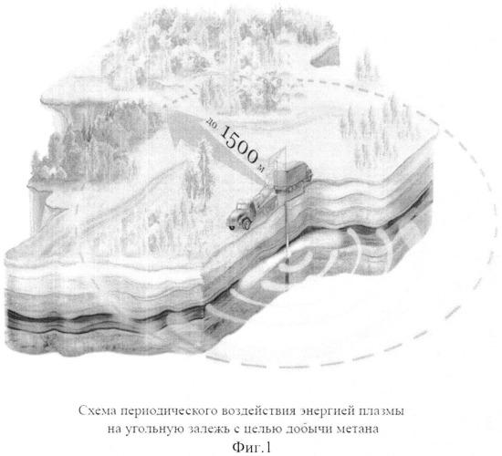 Способ добычи метана из угольных пластов