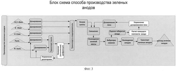 Способ подготовки анодной массы для формирования сырых анодов