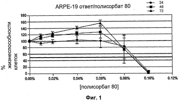 Способ лечения атрофической возрастной макулярной дегенерации