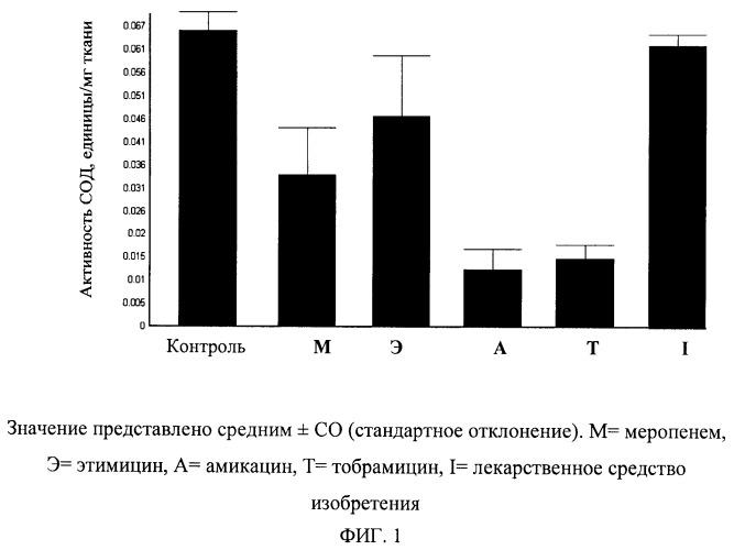 Новые однократные единичные составы карбапенема и аминогликозида