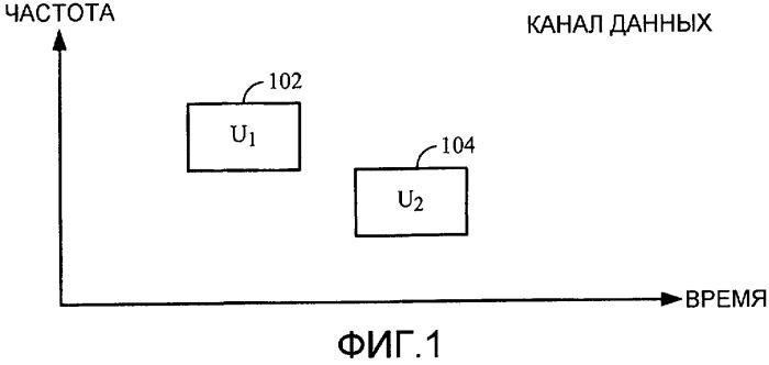 Распределение в канале управления в сети беспроводной связи