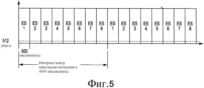 Способ и устройство для предоставления возможности быстрого переключения каналов при ограниченной памяти приемника dvb