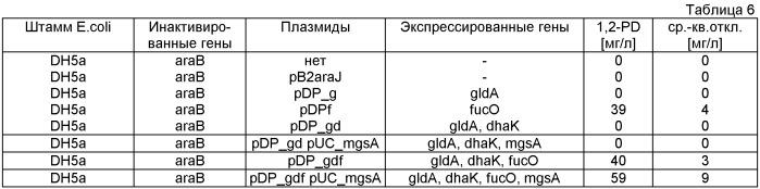 Микробиологический способ получения 1,2-пропандиола