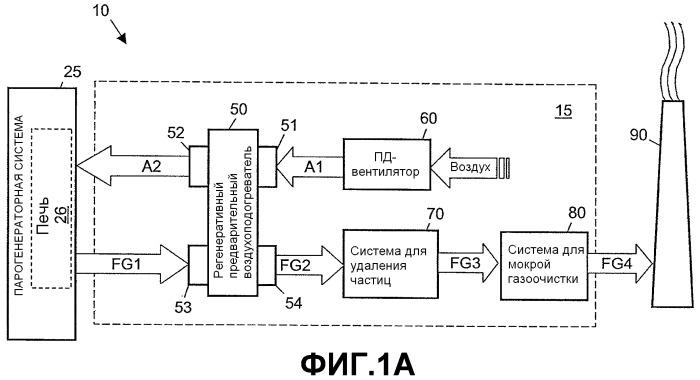 Способ и система для извлечения тепла из отходящих газов из печи и печь, работающая на ископаемых топливах