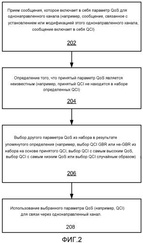 Выбор идентификатора категории качества обслуживания для однонаправленного канала