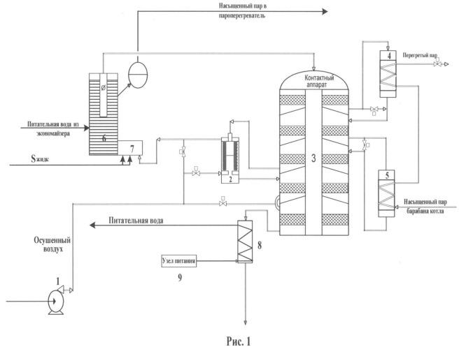 Установка для окисления диоксида серы
