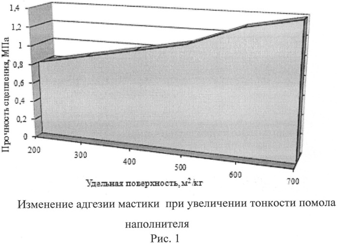 Гидроизоляционная полимербитумная эмульсионная мастика