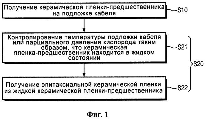 Способ получения керамического проводника, система для его получения и сверхпроводящий проводник с его применением