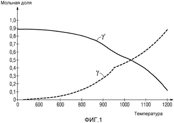 Металлическое связующее покрытие с высокой гамма/гамма температурой перехода и компонент