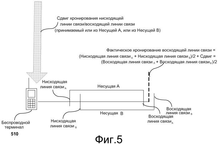 Способ и устройство, которые обеспечивают выравнивание хронирования в системе с множеством несущих