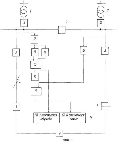 Способ контроля аварийного отключения головного выключателя и ложного отключения секционирующего выключателя в линии кольцевой сети