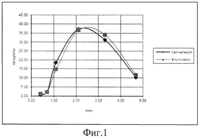 Комбинированный аэрозольный препарат на основе салметерола и флутиказона для лечения заболеваний органов дыхания