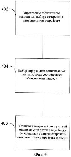 Виртуальная опциональная плата для использования в выполнении измерительных операций