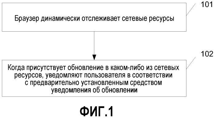 Способ и браузер для уведомления об обновлении