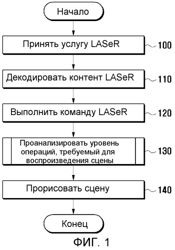 Способ и устройство для предоставления услуги обогащенных мультимедиа данных