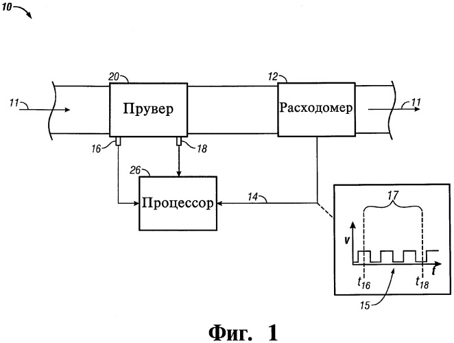 Прувер расходомера, способ поверки расходомера и компьютер прувера расходомера