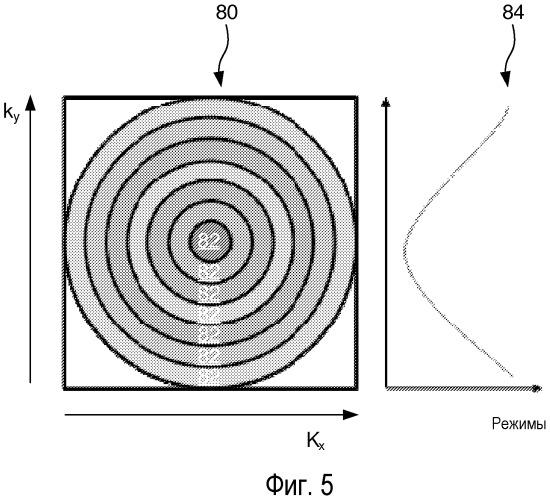 Уменьшение sar в параллельной передаче посредством зависимого от каонного пространства выбора rf-импульсов