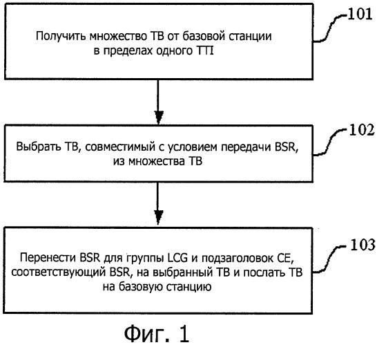 Способ и устройство для сообщения о состоянии буфера