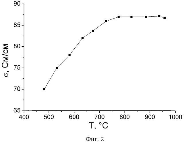 Способ получения двухслойного несущего катода для твердооксидных топливных элементов