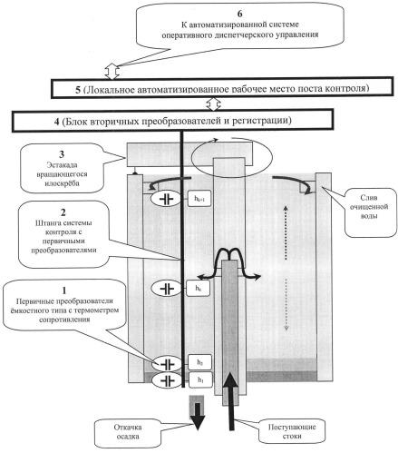 Способ и система автоматизированного контроля процессов в первичных отстойниках, вторичных отстойниках и/или отстойниках-илоуплотнителяx очистных сооружений объектов водоотведения жилищно-коммунального хозяйства