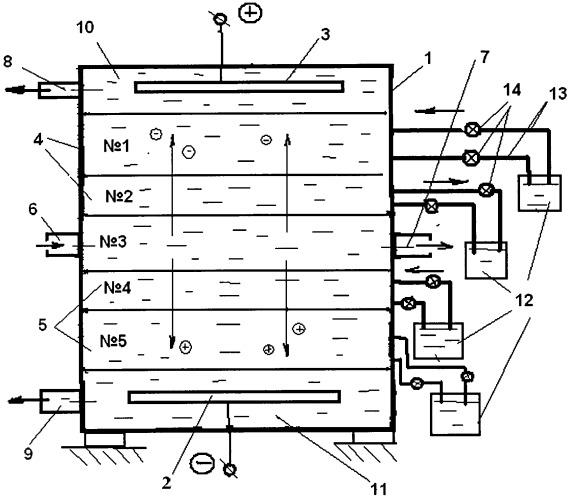 Электродиализатор с многослойной жидкой мембраной