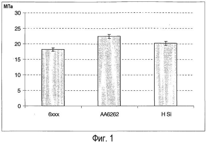 Алюминиевый сплав для прецизионного точения серии аа 6ххх