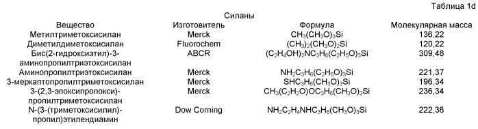 Способ получения содержащих двуокись кремния полиольных дисперсий и их применение для получения полиуретановых материалов