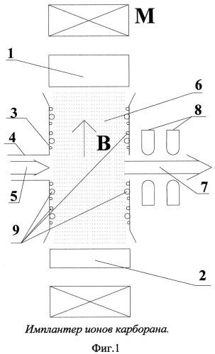 Способ нерпрерываемого производства пучка ионов карборана с постоянной самоочисткой ионного источника и компонент системы экстракции ионного имплантатора