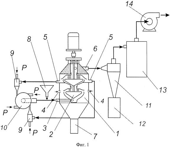 Способ газовой центробежной классификации и измельчения порошков