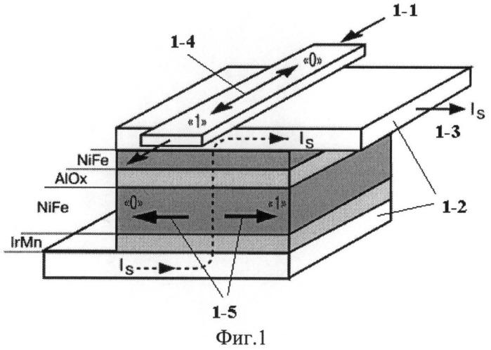 Способ формирования магниторезистивного элемента памяти на основе туннельного перехода и его структура