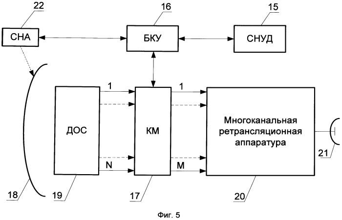 Способ управления многолучевым покрытием зоны обслуживания в спутниковой системе с использованием спутников-ретрансляторов на высокоэллиптической орбите