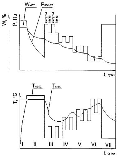 Способ сушки пиломатериалов при пониженном давлении среды