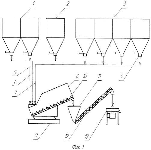Линия по производству комбикормов и способ ее работы