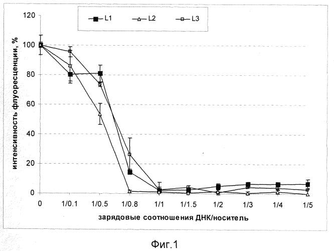 Носитель для направленной доставки нуклеиновых кислот в клетки, экспрессирующие рецептор cxcr4