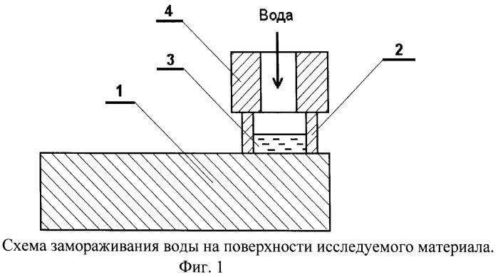 Способ измерения адгезии льда на сдвиг к другим материалам