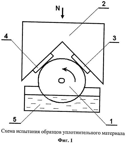 Способ триботехнических испытаний материалов для уплотнений