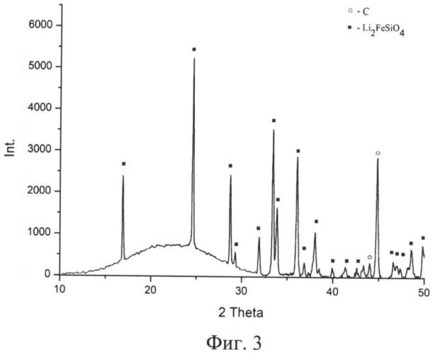 Способ получения нанокристаллических композиционных катодных материалов lixfeymzsio4/c