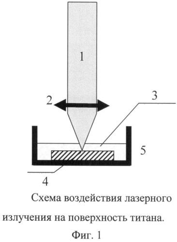 Способ формирования микроструктурированного слоя нитрида титана