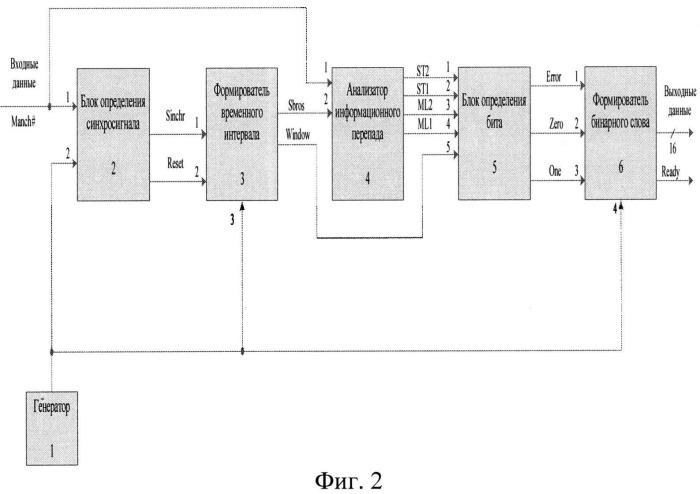 Способ преобразования фазоманипулированного кода в бинарный