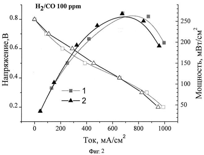 Способ изготовления металл-оксидного каталитического электрода для низкотемпературных топливных элементов