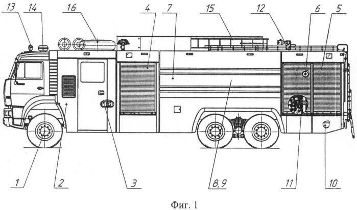 Пожарный автомобиль водопенного тушения с системой хранения и дозирования пенообразователя