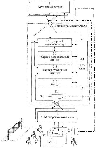 Автоматизированная система мониторинга и управления сферой физической культуры и спорта региона