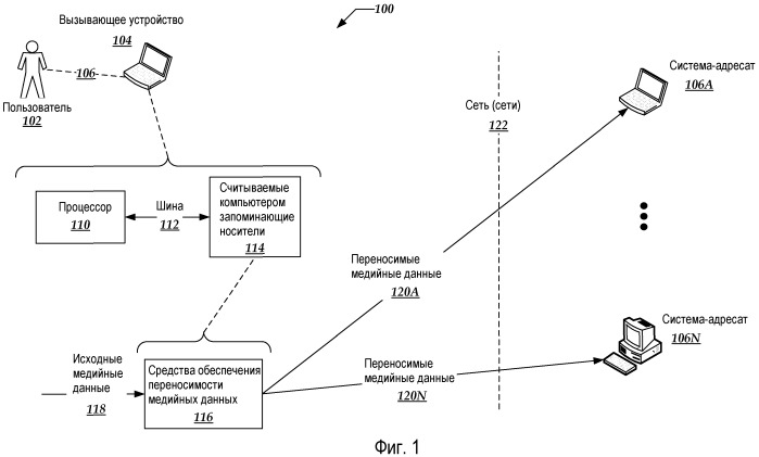 Переносимость и совместимость медийных данных для различных платформ-адресатов