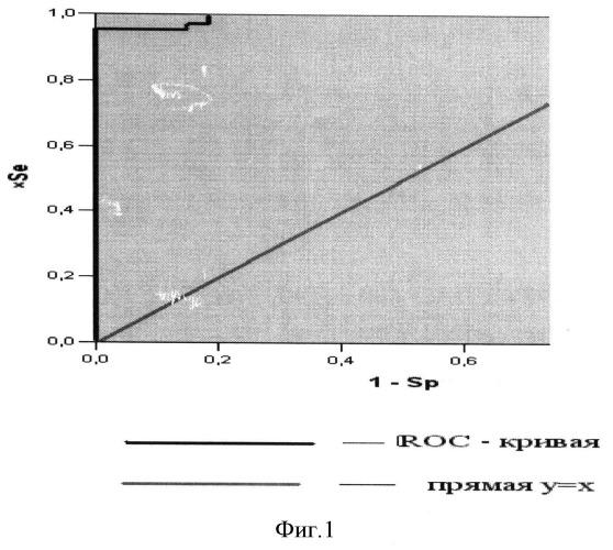 Способ прогнозирования риска развития прогрессии заболевания после выполнения радиочастотной термоаблации метастазов колоректального рака в печень