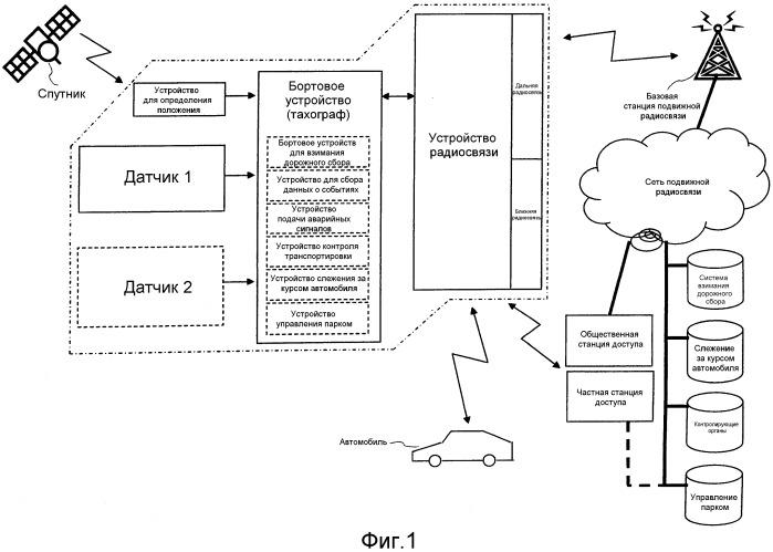 Система и бортовое устройство для интеграции функций автомобильных устройств