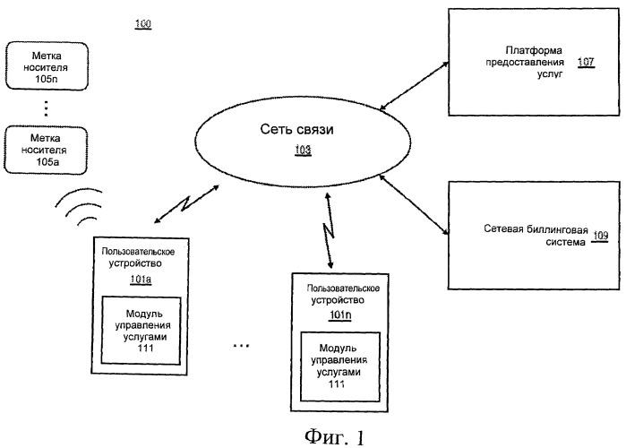 Способ и устройство для управления услугами с помощью повторно используемых меток носителей