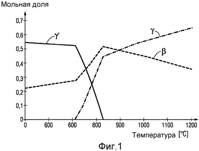 Металлическое покрытие со связующим веществом с высокой температурой перехода гамма/гамма и деталь