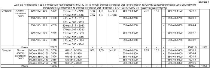 Способ производства бесшовных горячекатаных труб размером 550×25-60 мм для паровых котлов, паропроводов и коллекторов установок с высокими и сверхкритическими параметрами пара из стали марки 10х9мфб-ш