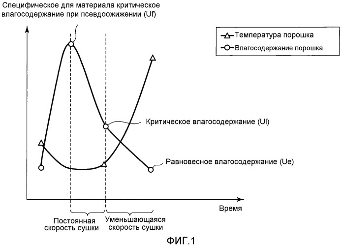 Способ получения ароматизированных гранул