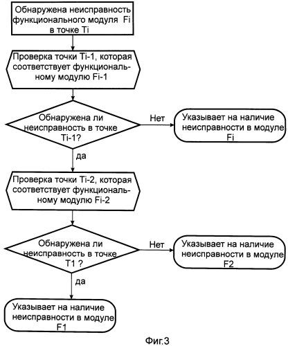 Способ и устройство для оперативного обнаружения неисправностей оборудования обработки сигналов и платы оптического интерфейса